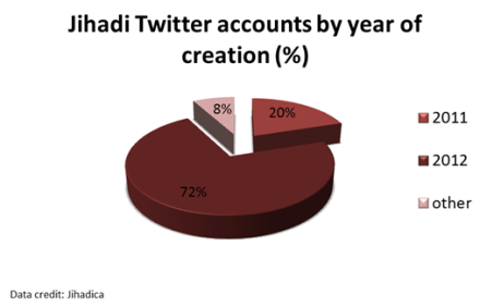 Jihadi Twitter Accounts By Year of Creation