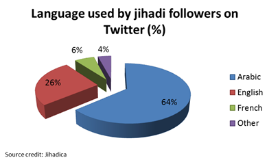 Language used by jihadi followers on Twitter